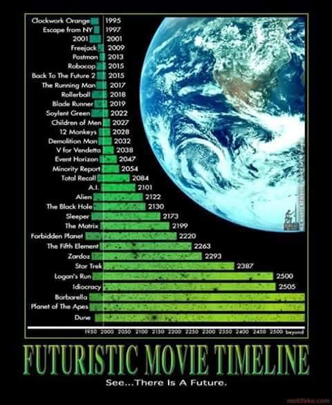 FuturisticTimelineMovies
