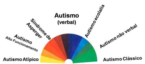 Espectro Autista