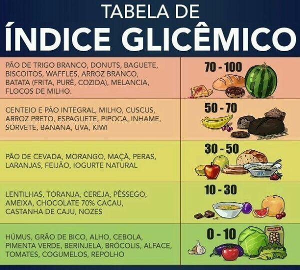 Resultado de imagem para tabela de indice glicemico